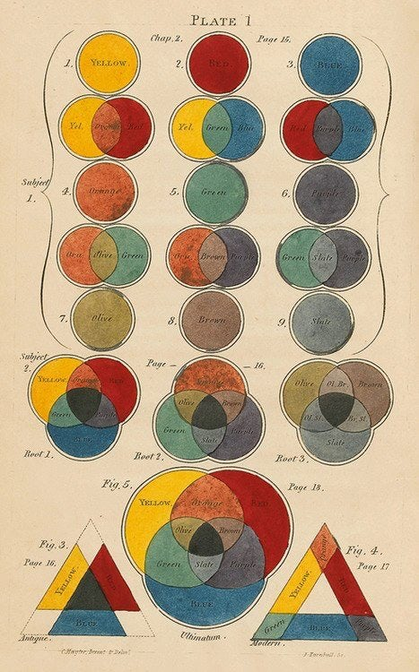 Page from A New Practical Treatise on the Three Primitive Colours Assumed as a Perfect System of Rudimentary Information by Charles Hayter.